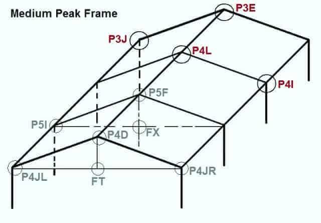 Medium Peak Fittings